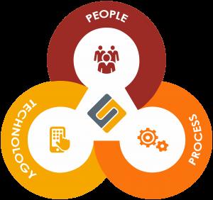 The SIlk Way - People Process Technology graph